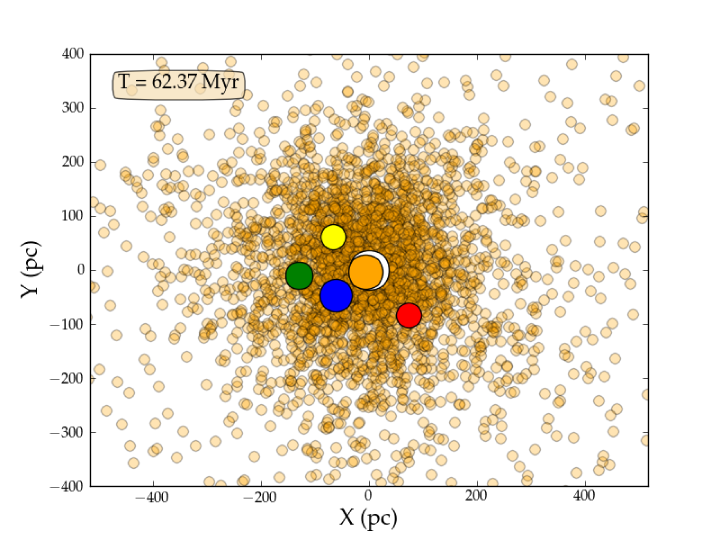 Projection in X–Y of all clusters for the simulation in which we have initially 5 IMBHs. We show in white, orange, blue, green, yellow, and red the clusters that captured the holes (or will capture, if in satellite, see text). For clarity we depict all other clusters with the same radius and colour (light orange). The green cluster harbours two IMBHs and the blue cluster too. The later one merged with an IMBH and after that with another one which contained another IMBH.