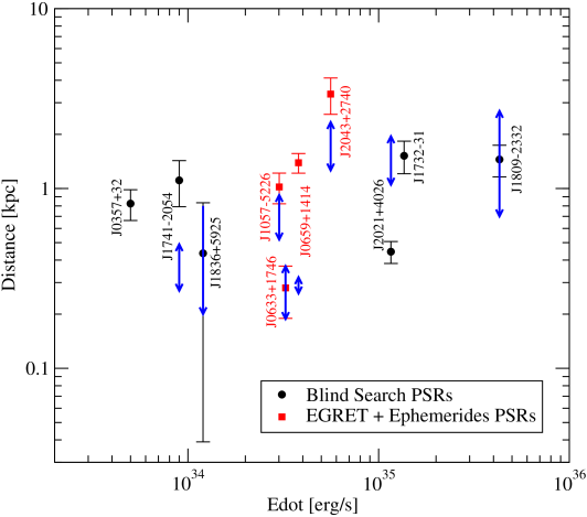 A comparison of the pulsar distances calculated with Fermi-LAT gamma-ray flux data and of distances obtained, for some of the same pulsars, with other methods (indicated with a blue double arrow; see Ref.