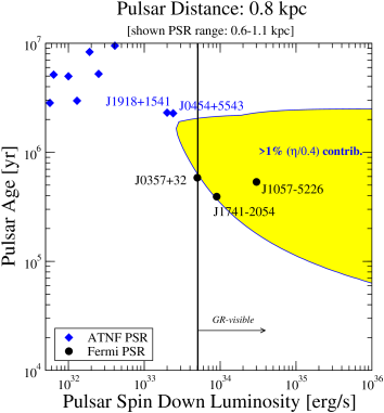 A comparison of the gamma-ray detectability of pulsars and of the predicted contribution to the local