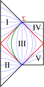 Penrose diagram for the Lorentzian continuation of the CDL instanton. RegionI is an open (