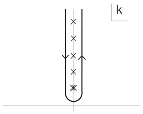 Contour for the integration in (