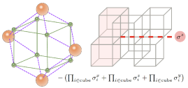 L: In strong U limit, the effective Hamiltonian consists the product of 16 Majorana pair(purple dashed line) surrounding the 4 side-faces of the cube. Each 16 Majorana pair can be expressed as the 8-spin cluster interaction on the checkerboard cube. R: The spin Hamiltonian displays fractonic excitation where a pair of cube-flip(red) excitation can only move along straight line by applying the