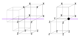 L: Stabilizer on the defect line. R: stabilizer at the end of defect line.
