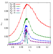 One-coupling model for various system sizes.