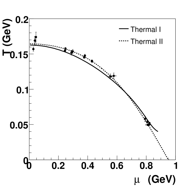 Compilation of thermal-statistical model fits to heavy ion data over a wide range of beam energies. Two parameterizations of this data are shown, one based on
