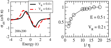 Left: The spin Hall conductivity for a clean system of size