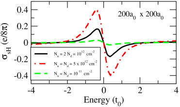 The spin Hall conductivity when both up-down doping layers are present. For each Rashba field distribution the spin-Hall conductivity was averaged over 200 initial wave functions at each energy. The figure presents averages over 100 random impurity configurations.