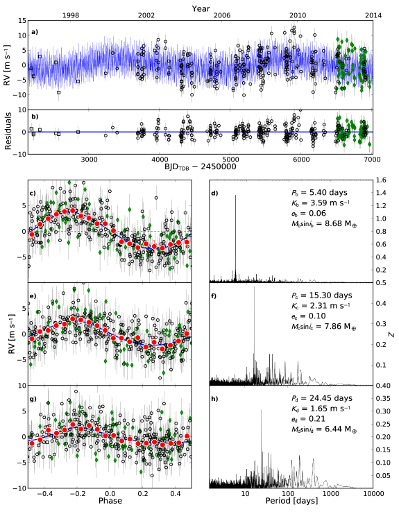 Best-fit 3-planet Keplerian orbital model plus one additional long-period Keplerian to model the stellar magnetic activity cycle. The model plotted is the one that produces the lowest