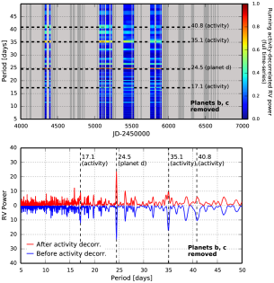: Running periodogram of the entire RV time-series, where only the subset of RV measurements that precede each time have been decorrelated with stellar activity. Keplerian models of planets b (P=5.4 days), c (P=15.3 days) and the long-term-stellar-magnetic-activity have been removed. Dark grey boxes indicate times of observation having fewer than 24 measurements of both RV and
