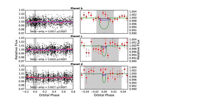 Differential photometry from APT of HD 7924 phase-folded to the ephemerides of the three planets.