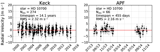 A comparison between RV performance at Keck and APF for two well known RV standard stars. These stars are some of the most well-observed stars at both Keck and APF. In the first 1.5 years of APF operations we have already collected nearly half of the data that has been collected at Keck over the last