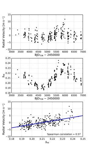 Velocity-activity correlation.