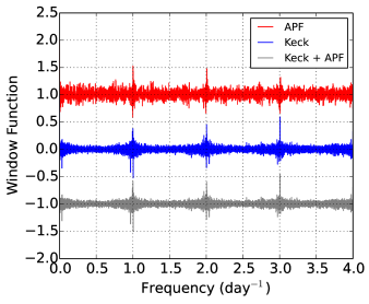 The window function of the Keck and APF RV time series. While the APF window function has some power at frequency multiples of one day, it is flat otherwise, whereas the Keck window function has power at low frequencies (corresponding to long-period aliases) and power in broader swaths around the frequency multiples of one day.
