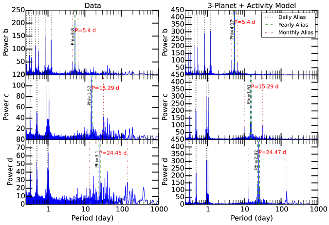 Left: LS periodograms of the data associated with each planet identified, from top to bottom: planet b, planet c, and planet d. In each panel, signals from the other planets and stellar activity have been subtracted. The phase of the frequency associated with the peak is given in radians. Right: LS periodograms of the best Keplerian model for each of the planets, from top to bottom, planets b, c, and d. The periodogram of each Keplerian model reproduces the peak period and alias structure of the data.