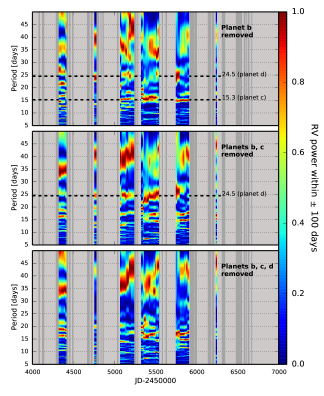 : Periodogram of Keck HIRES RV measurements