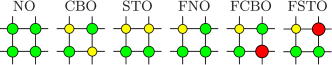 Schematic representation of all possible homogeneous solutions for four-sublattice orderings at the ground state. Different sizes of dots correspond to different concentrations