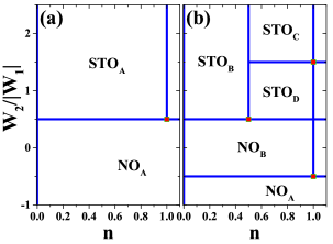 (Color online) Ground state phase diagrams as a function of electron concentration for