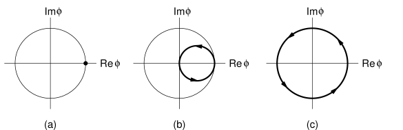 Example of two inequivalent vacuum configurations (a, c) and a field configuration at the top of the energy barrier separating them (b). Figures a, b and c trace the field