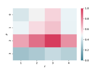 Correlation coefficient between the three-point correlation function at
