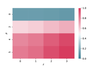Correlation coefficients between the three-point correlation functions at