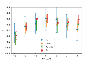 The observed/predicted gluon correlator ratios of the clover valence fermions at