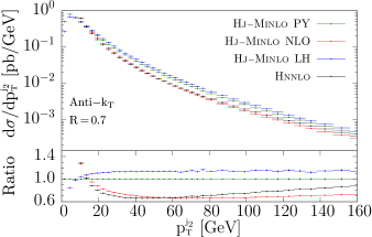 Transverse momentum distribution of the second leading jet in Higgs boson production. Jets are defined according to the anti-
