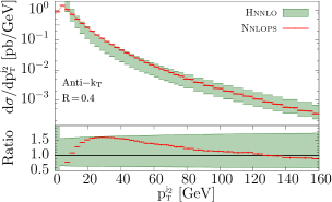 Transverse momentum spectrum of the second leading jet computed with the