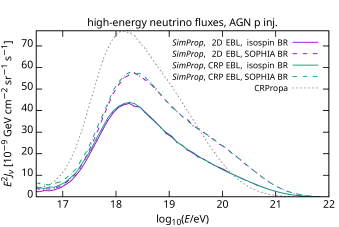Effects of approximations in the EBL redshift scaling and in pion production on predicted neutrino fluxes. The publicly released version of