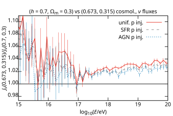 Predicted cosmogenic neutrino fluxes, using CRPropa, in various scenarios assuming two different sets of cosmological parameters, and their ratios. Results in iron injection scenarios are very similar to those for nitrogen, and are not shown.