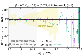 Differences between the first two moments of the predicted UHECR mass composition, using CRPropa, in two nitrogen injection scenarios assuming two different sets of cosmological parameters. Differences in iron injection scenarios are even smaller and are not shown. Statistical uncertainties of Pierre Auger Observatory measurements
