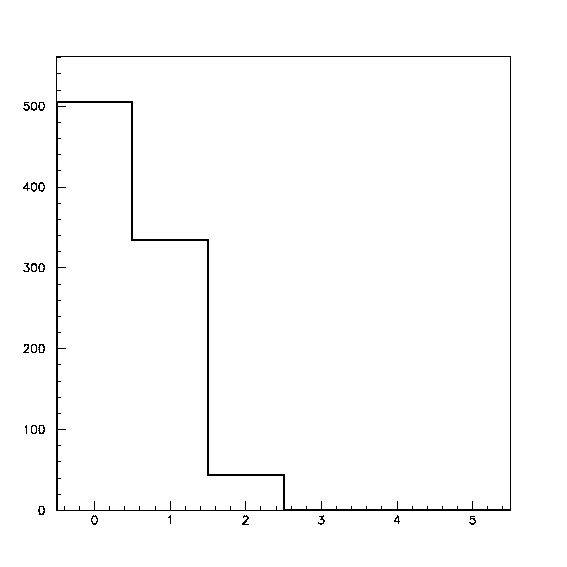 (a) Number of hits in one trigger. (b) Hit timing distribution. The horizontal axis is time counts, and 1 count corresponds to 2 ns. Comparing with Fig.