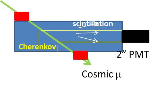 Schematics of the test setup. (a) shows the setting for the Cherenkov plus scintillation detection and (b) shows the setting for the scintillation light only detection. The cylindrical prototype with a size of 130mm (diameter)