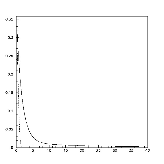 Timing distributions of the scintillation light (solid) and Cherenkov light (dashed). The horizontal axis corresponds to the time, unit is ns.