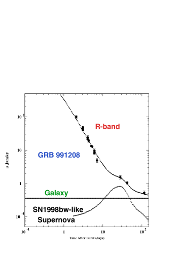 Left: the R-Band AG of GRB 990128, showing the various contributions of a CB-model fit. Right: The R-Band AG of GRB 021211, in this case the galaxy's fitted contribution is subtracted. A