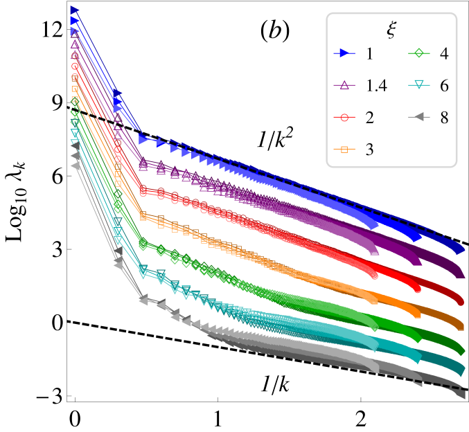 Scree diagrams of ordered partial variances