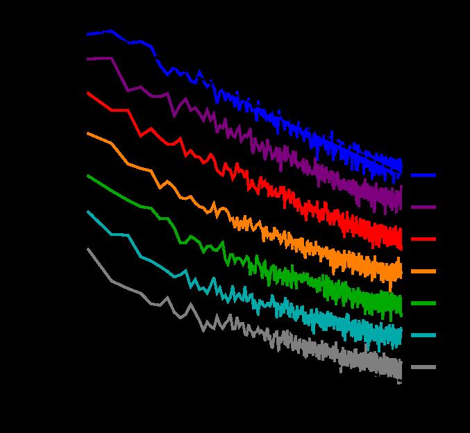 Power spectra,
