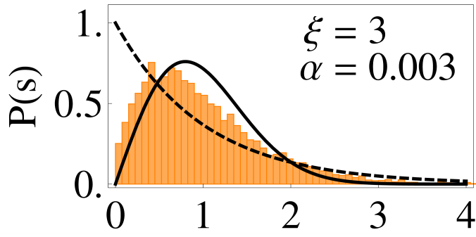Nearest neighbor spacing distribution (NNSD) for the same ensembles as in Fig.