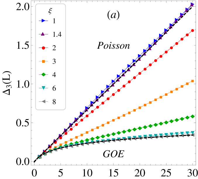 statistics obtained for the same ensembles as in Fig.
