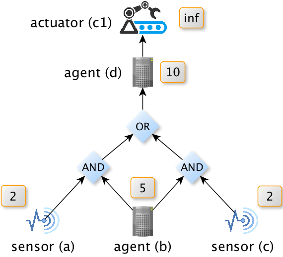 AND/OR graph with sensors, software agents and actuators