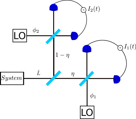 Monitoring scheme for the unravelling parametrisation in terms of