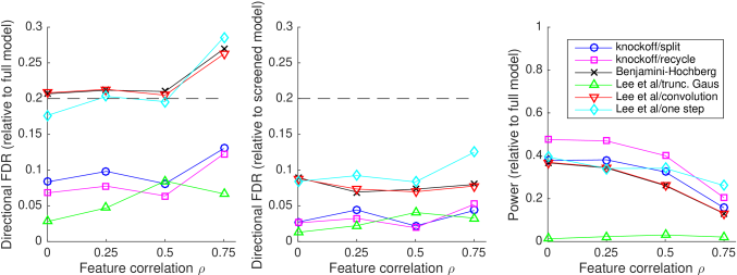 Results from the simulated data experiment, plotted against feature correlation