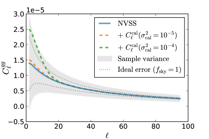 Effects of calibration errors on galaxy power. The solid curve shows the theoretical angular power spectrum for the NVSS survey