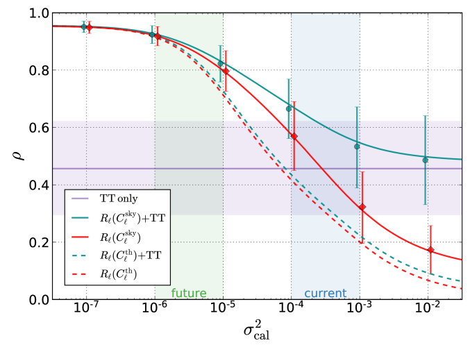 Reconstruction quality when using binned Euclid-like survey and CMB intensity data separately and in combination. The purple curve and shaded band show the mean and