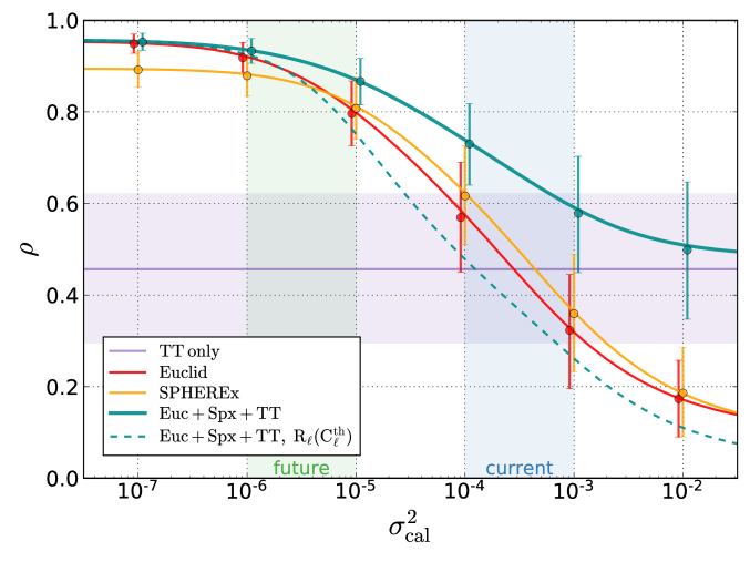 Comparison of ISW reconstruction quality using the LSS surveys and CMB temperature individually vs. all together, for various levels of calibration error in the Euclid-like and SPHEREx-like surveys. Both of the LSS surveys are split into six redshift bins (see Sec.