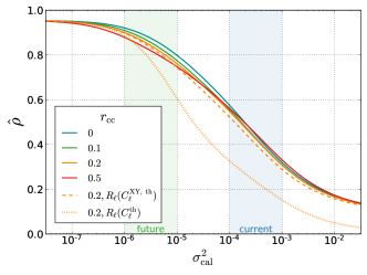 Effect of cross-correlation between calibration errors in different bins of the fiducial Euclid-like survey, given by