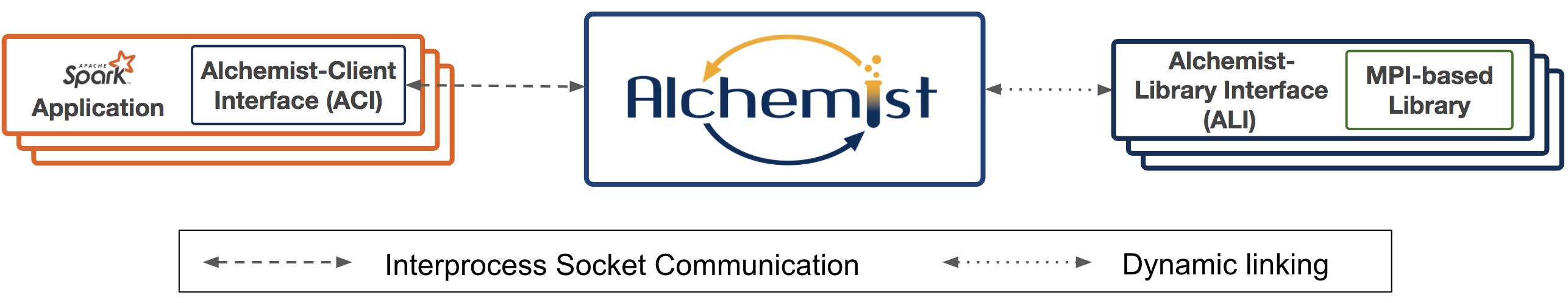 Outline of the Alchemist framework. One or more Spark applications can each call one or more MPI-based libraries to help accelerate some numerical computations. Alchemist acts as an interface between the applications and the libraries, with data between Alchemist and the applications transmitted using TCP sockets. Alchemist loads the libraries dynamically at runtime.