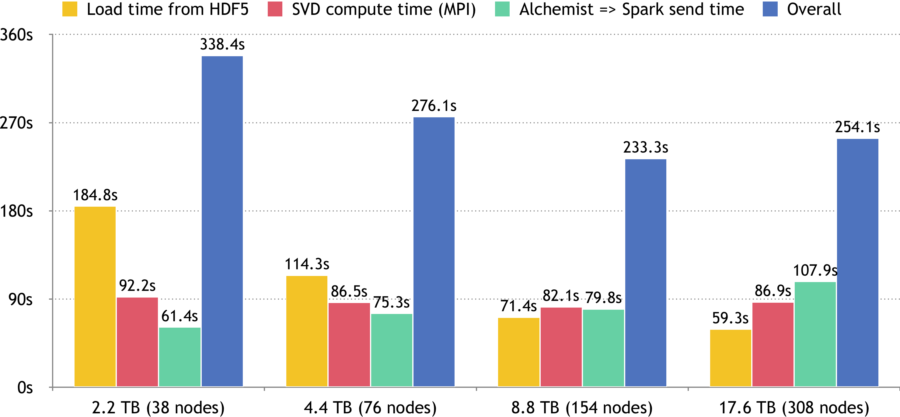 Timing data for SVD of a 2.2TB data set loaded from file and replicated column-wise.