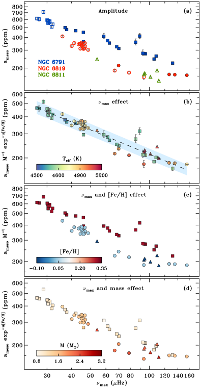 Amplitude of the meso-granulation component as a function of