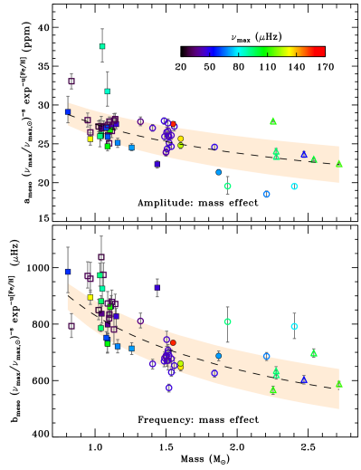 Amplitudes (top panel) and frequencies (bottom panel) of the meso-granulation component for the 60 cluster RGs, as a function of the corrected stellar masses from Sect.