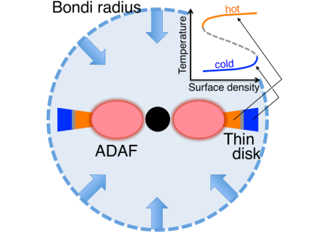 Schematic picture of an isolated BH with a thin disk part attached to inner ADAF part. The thin disk part consists of an outer cold branch and an inner hot branch in the S-shaped thermal equilibrium curve (upper right).